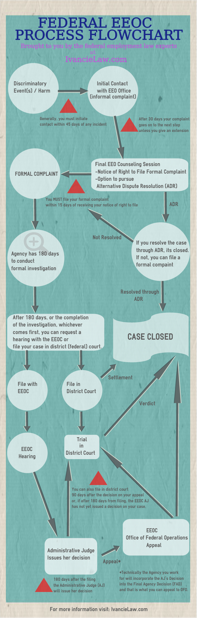 Overview of Federal EEOC Process in a flow chart