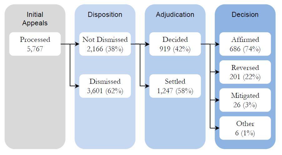 2013 MSPB initial appeal statistics