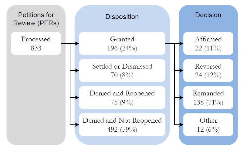 2012 MSPB statistics PFRs